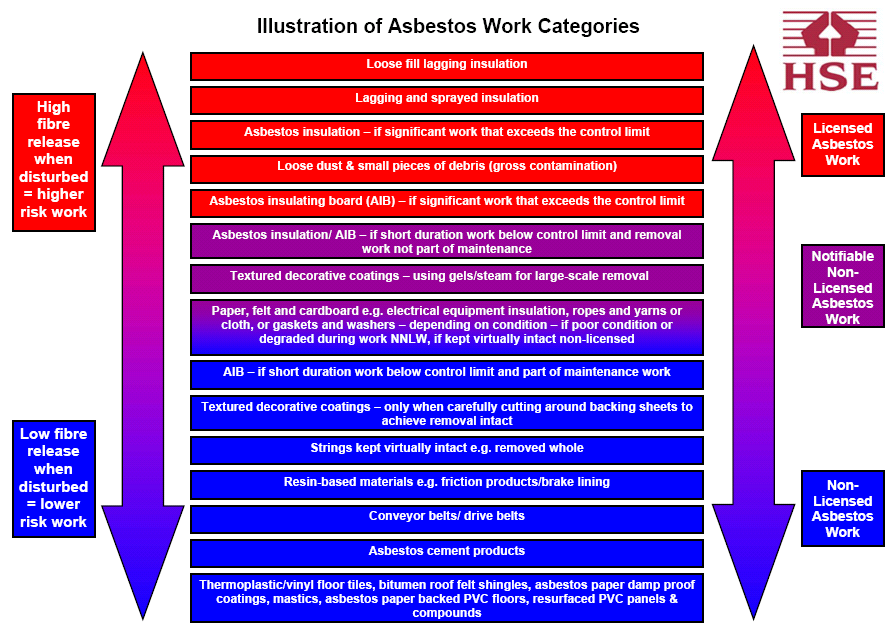 illustration of asbestos works category - Asbestos Removal